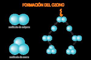 formacion-ozono-300x200